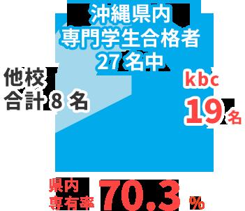 国家資格 基本情報技術者試験 沖縄県内専門学生合格者27名中 kbc19名 県内専有率70.3% 合格専有率62.5%