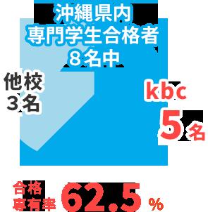 国家資格 応用情報技術者試験 沖縄県内専門学生合格者8名中 kbc5名 合格専有率62.5%